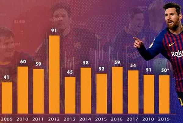 Messi 50 goles y Ronaldo 39 goles en 2019 Lionel_Messi_has_scored_50_goals_in_2019_(1)