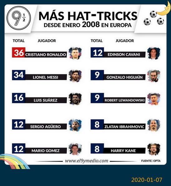 """Ibrahimovic :""""Elijo el '21' porque Cristiano Ronaldo utiliza el '7', y yo soy 3 veces mejor futbolista que él"""" Ronaldo_Hits_Hat_Trick_For_Juventus_2020_(6)"""