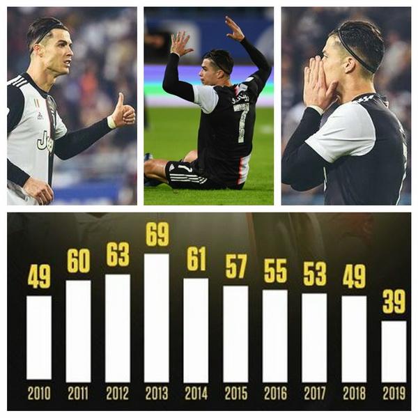 Messi 50 goles y Ronaldo 39 goles en 2019 Ronaldo_ha_segnato_39_goal_nel_2019